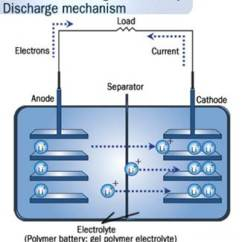 Lithium Ion Cell Diagram Reflection And Refraction Lab Gas Gauging For Batteries Fully Charged Archives Both Of These Methods Treat The Li Battery As If It Is A Simplistic Electrical Model Measure Voltage Current Without Attempting To