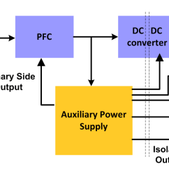 to power primary and secondary side control devices ranging from 5w to 40w figure 1 shows the typical usage of auxiliary power supply in server psus  [ 1485 x 689 Pixel ]