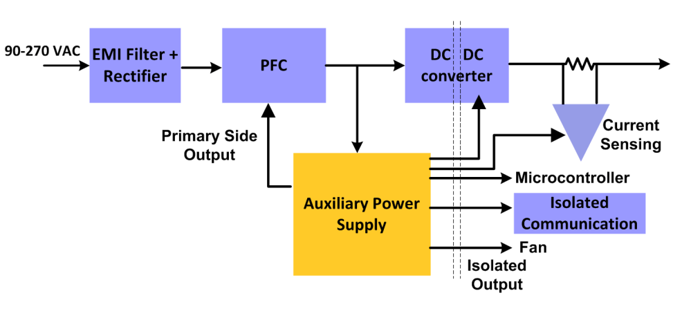 medium resolution of  to power primary and secondary side control devices ranging from 5w to 40w figure 1 shows the typical usage of auxiliary power supply in server psus