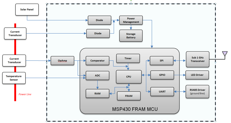 fault block diagram d16z6 distributor wiring smart sensing with ultra low power mcus  part 2