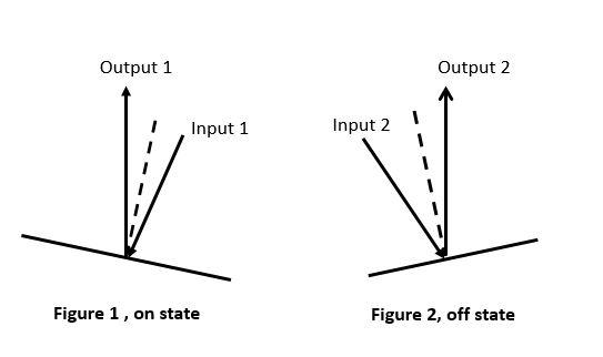 DLP7000: Is DLP7000 symmetrical? Let it works on off state