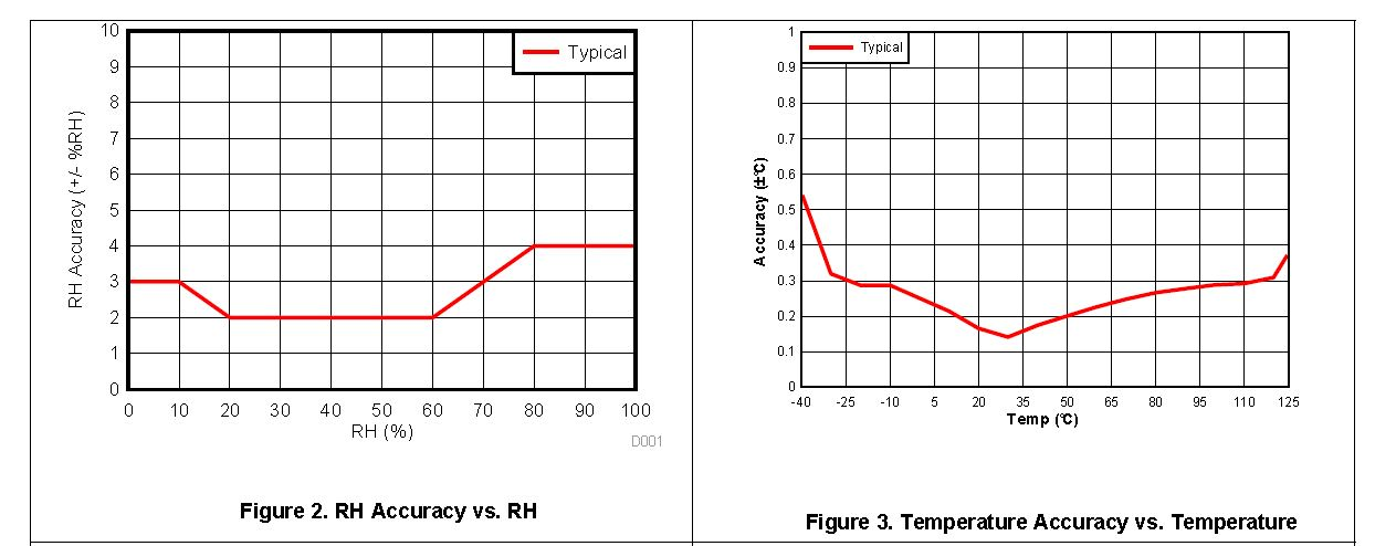 HDC1080: max value waveforms of RH and Temperature