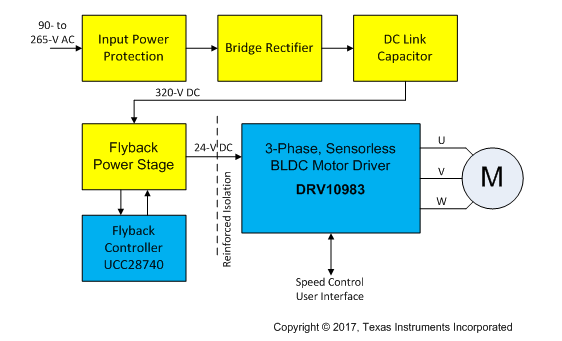 Figure 5 Block Diagram Regulated Supply In Regulated Power Supplies