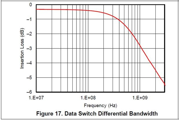 Protect automotive USB circuits against short-to-battery