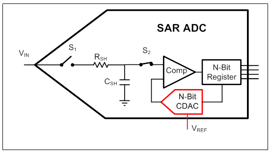 Why is it so challenging to design a voltage reference