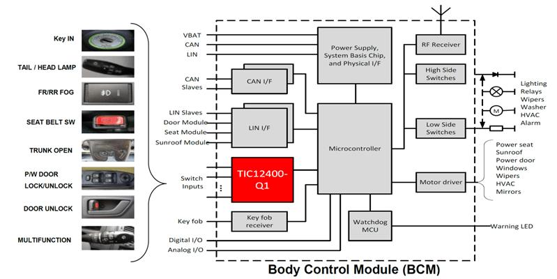 Body control modules