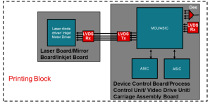 Applications of Low Voltage Differential Signaling (LVDS) in Multifunction and Industrial