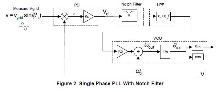 TI的官方單相鎖相環程序(SPLL_1ph_F)參數選擇-TI中文支持網
