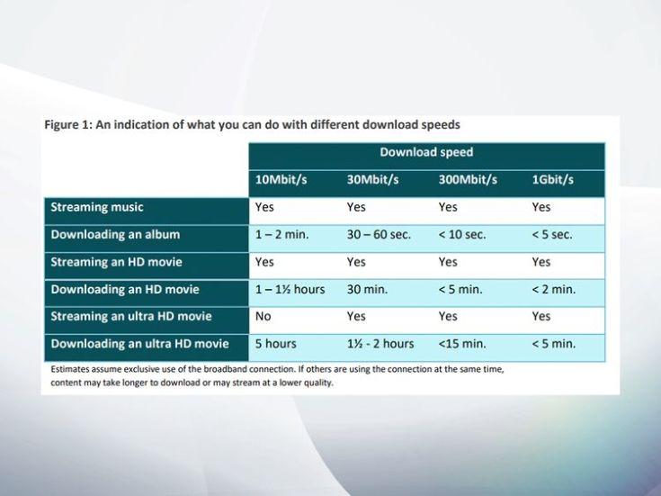 Comparison of download speeds. Pic: Ofcom