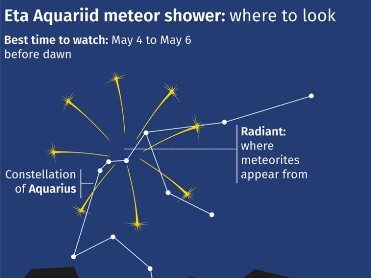 A graphic explains how the best way to see Eta Aquariid will be to look at the Aquarius constellation