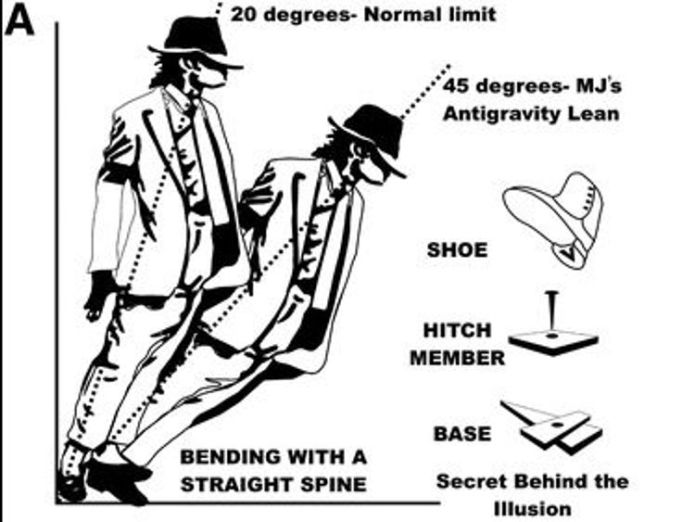 Scientists explained how Michael Jackson was able to do the move. Pic: Journal of Neurosurgery: Spine Scientists reveal how Michael Jackson pulled off Smooth Criminal tilt Scientists reveal how Michael Jackson pulled off Smooth Criminal tilt skynews michael jackson smooth criminal 4317876