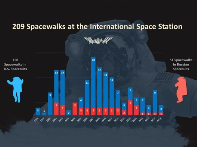 There have been 209 spacewalks at the ISS. Pic: NASA