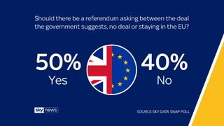 Sky Data poll  Theresa May's Brexit plan would cost £500 per person annually skynews sky data poll sky data 4375911