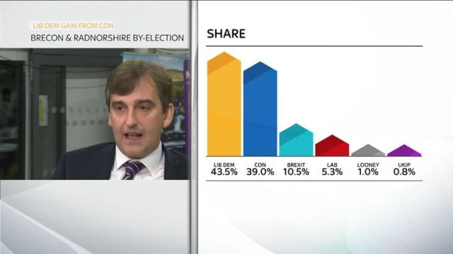 The vote share in the Brecon and Radnorshire by-election