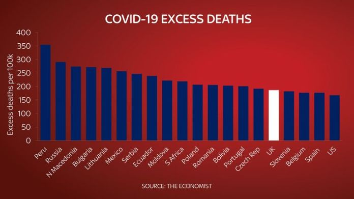 Graphics by Ed Conway on excessive deaths around the world.  Sky graphic