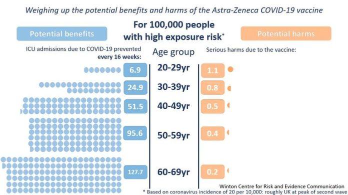 Même les personnes les plus exposées au risque d'exposition au COVID-19 sont les plus gravement atteintes par les vaccins dans le groupe d'âge adulte le plus jeune.