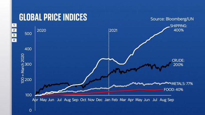 Global Price Indices