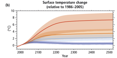 Projected temperature increases under different emissions scenarios, extending to the year 2500.