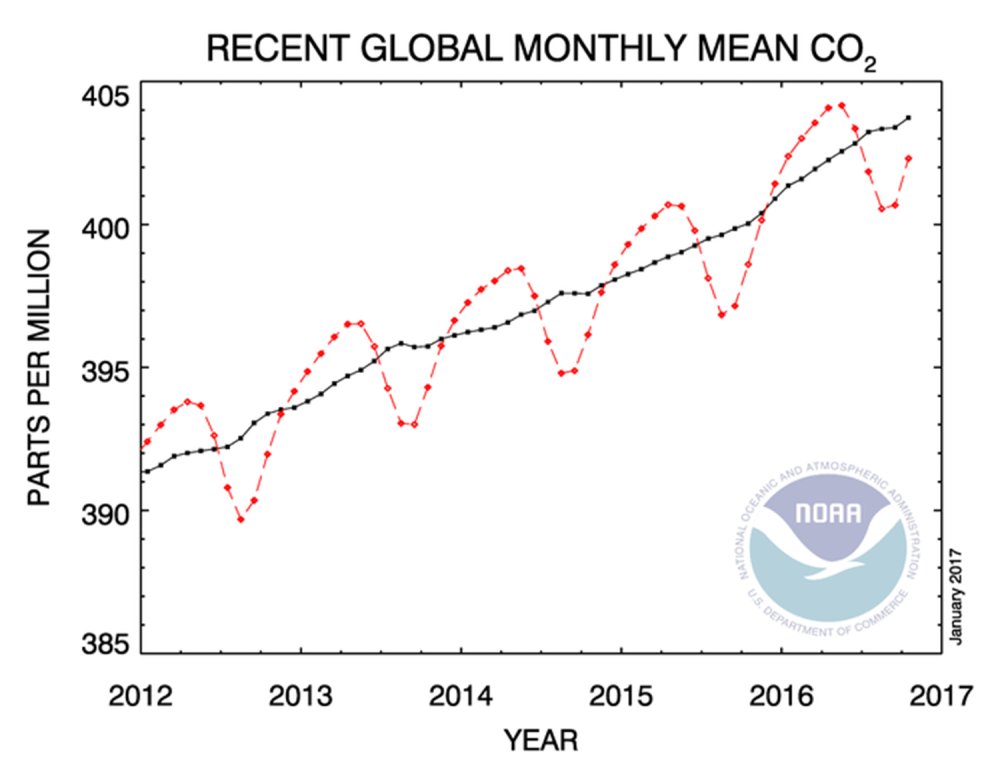 medium resolution of atmospheric concentrations of co2 are now above 400 parts per million year round globally