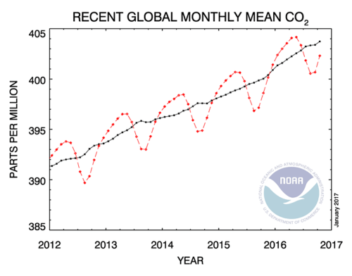 small resolution of atmospheric concentrations of co2 are now above 400 parts per million year round globally