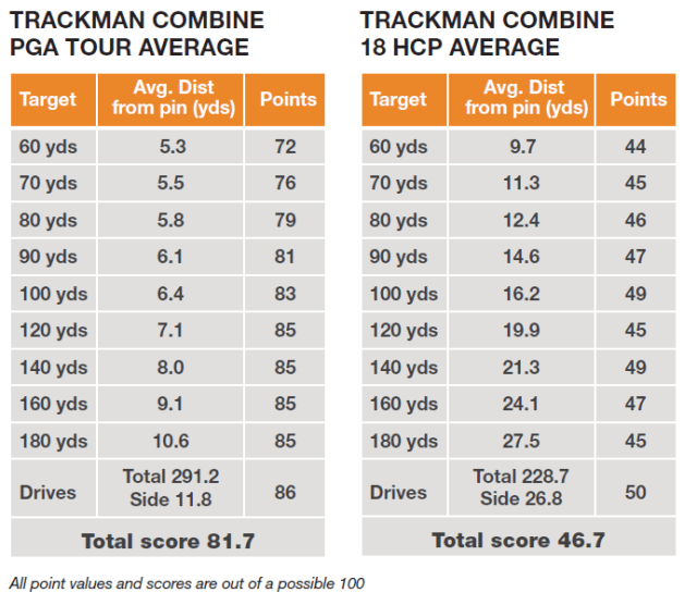 TrackMan-Combine-PGA-Tour-And-HCP-18-Averages