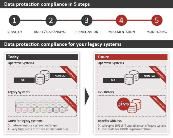 The 5 steps to data protection compliance.