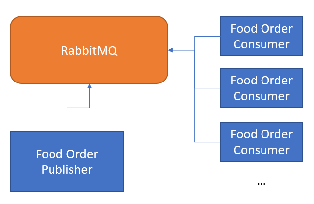 Setting up RabbitMQ with Spring Cloud Stream | E4developer