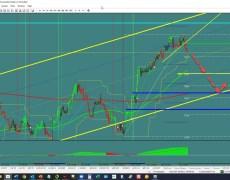 AUD/USD: Reversal | Investing.com