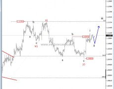 EUR/USD Showing Potential For 1.125 - Elliott Wave Analysis