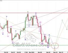 Elliott Wave Analysis: EUR/USD Trade Set Ups