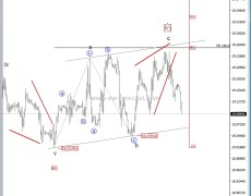 Elliott Wave Analysis: USD/MXN In For A Drop Below 19.00