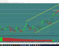 GBP/JPY: Channel Continuation?   Investing.com
