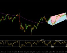 Harmonic View Of Next Week's Market: FX Pairs