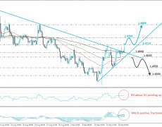 Is EUR/CAD Ready To Drift Further North?