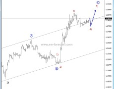 Elliott Wave Analysis: GBP/USD Correction Points Up