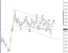 GBP/NZD Looks To Be Ready For A Bounce - Elliott Wave Analysis
