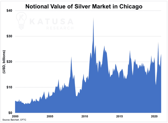 National value of silver market in chicago