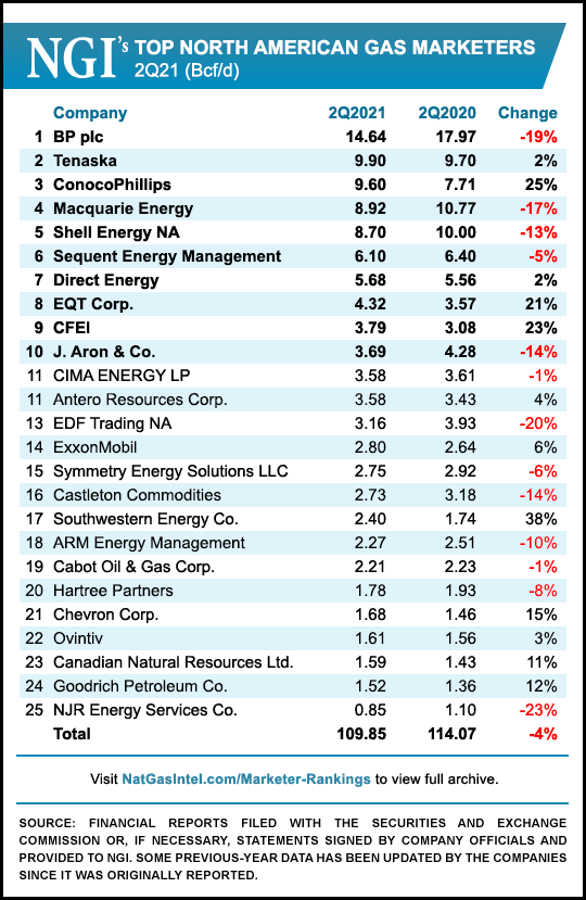 marketers ranking