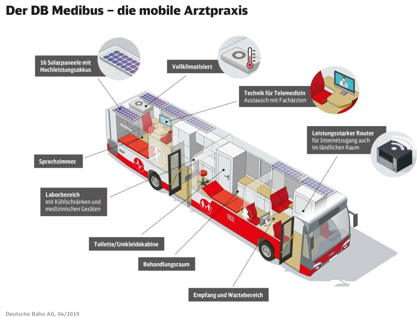 Der Medibus. (Grafik: DB Regio)