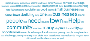Word cloud of responses: people, need, help, town, community, opportunities