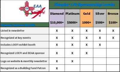 Corporate Sponsor Levels
