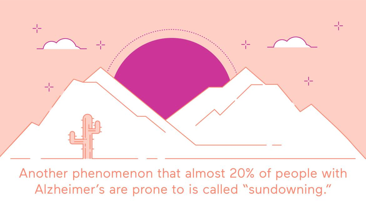 Almost 20% of people with alzheimer's are prone to what's called sundowning