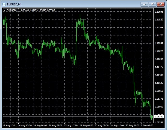Here is Default MT4 chart style Here it is - the default black and green chart of MT4. Let's make it look better.