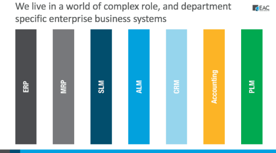 We live in a world of complex role, and department specific enterprise business systems (such as ERP, MRP, SLM, ALM, CRM, Accounting, PLM and more)