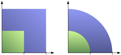 Linear vs. Quadratic