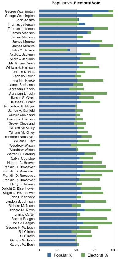 Popular vs. Electoral Vote