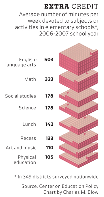 NYTimes graph on time spent studying for different subjects