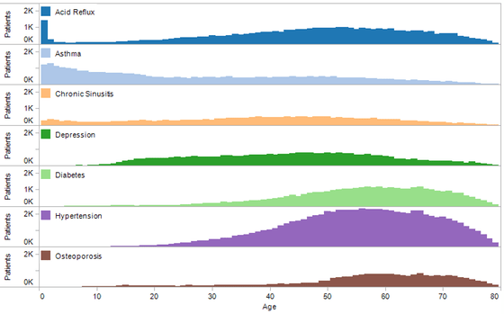 Patients by age and disease