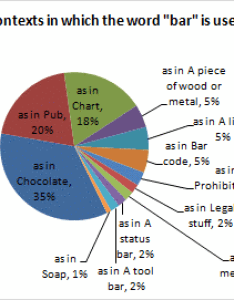 Pie chart of contexts the word bar also understanding charts rh eagereyes