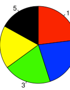 Pie chart also understanding charts rh eagereyes